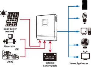 3 KVA Hybrid Solar Inverter